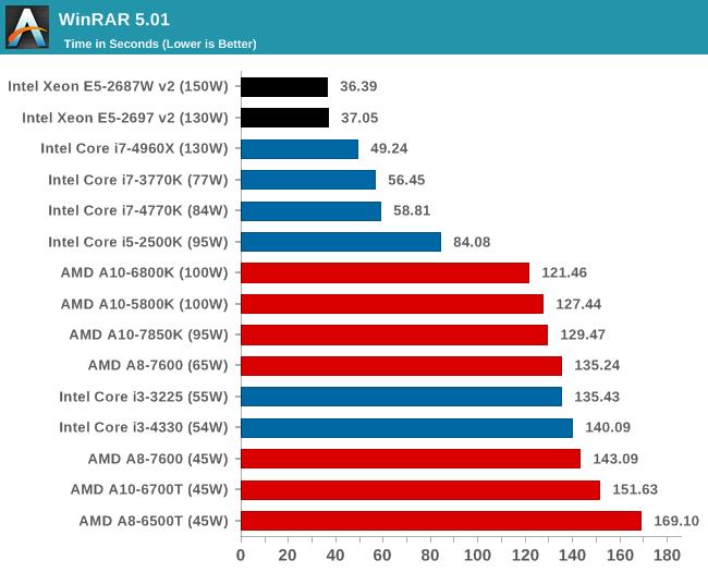 Even your typical desktop processor (i3) pales in comparison to a server processor.