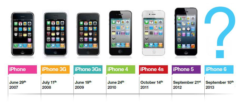 iphone-evolution