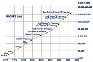 moores-law-graph