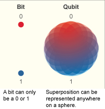 201011_qubit_vs_bit