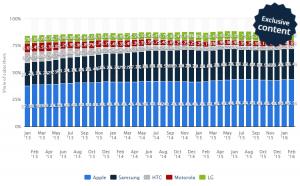 U.S. Smartphone brand marketshare for 2015 (source: statisa)