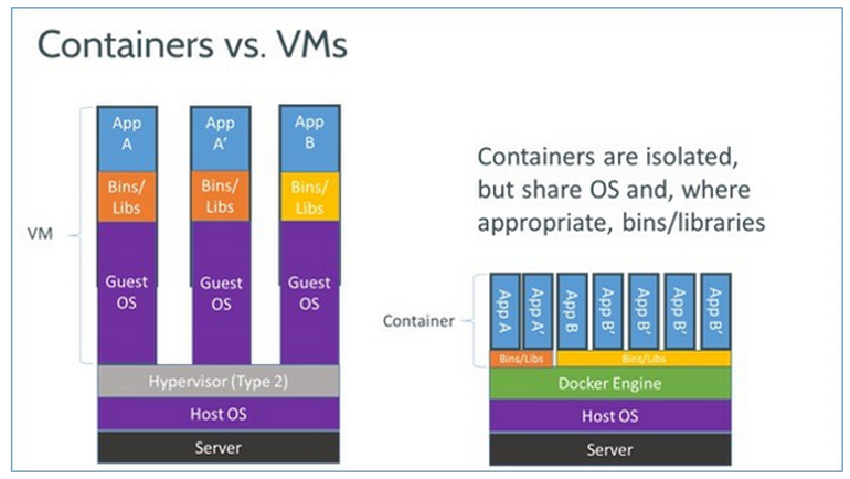 What is Docker and How Does it Work?   Techbytes