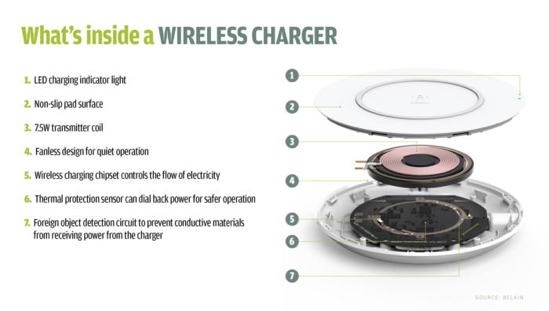 The Future Of Wireless Charging   Techbytes