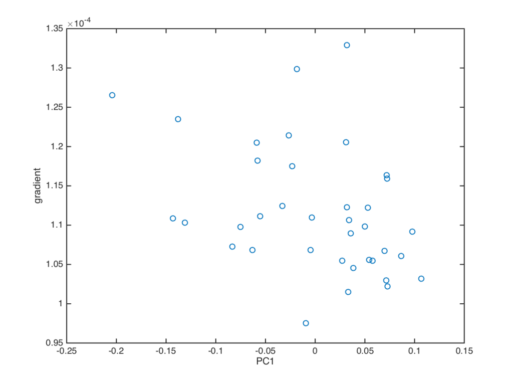 Fig. 2  Plot of gradient (ie the elongation rate within the zone of rapid elongation) vs Principal Component 1.