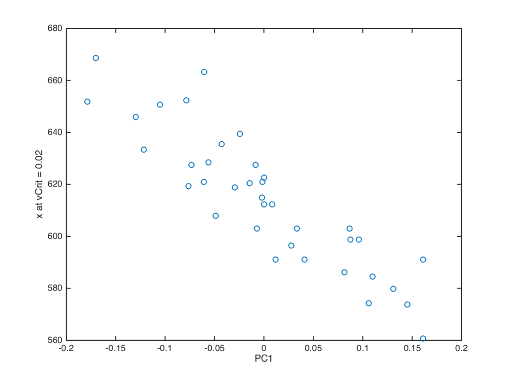 Fig. 3  Plot of the position where rapid elongation could be said to begin vs Principal Component 1. Data from the same root as in Fig. 2