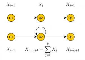 The probability model of a survey with a loop differs from the model of a survey without one.
