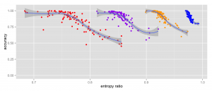 accuracy-entropy-ratio