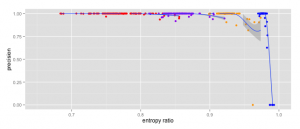 entropy_ratio_precision