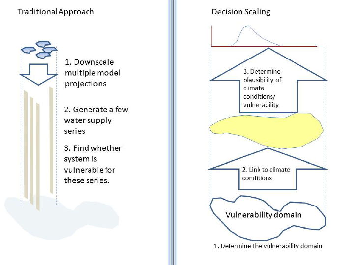 Decision Scaling