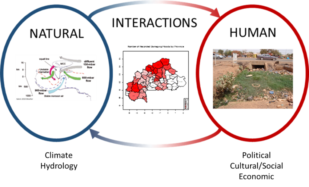 image shows framework guiding our exploration of the complex interactions between natural and human systems affecting floods in West Africa - schematic for the natural system is reproduced from Galvin 2010 Weather