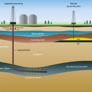Diagram of hydraulic fracturing. (Shale Gas International, 2014)