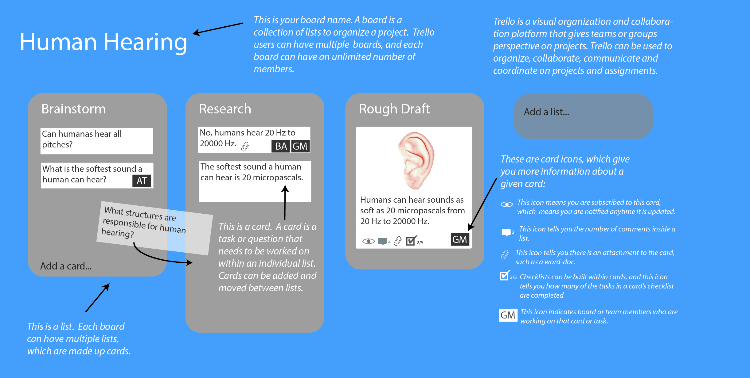 Infographic of Trello Board for Human Hearing. Has blue background with title, three gray rectangles for lists of brainstorm, research, and rough draft, which contain sample cards in white with text.