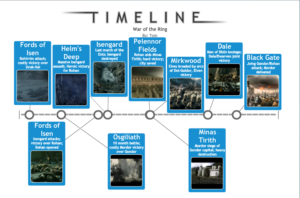 Example of a timeline depicting the major battles of the War of the Ring, from The Lord of the Rings, chronologically.