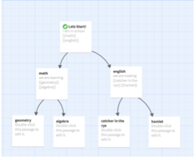 Image of Twine story tree