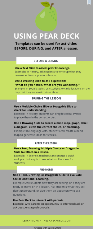 An infographic showing ways Pear Deck Templates can be used BEFORE, DURING, and AFTER a learning experience.