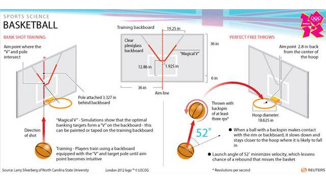 Sports Science Worksheet : Physics of basketball and