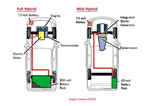 types of hybrid vehicles
