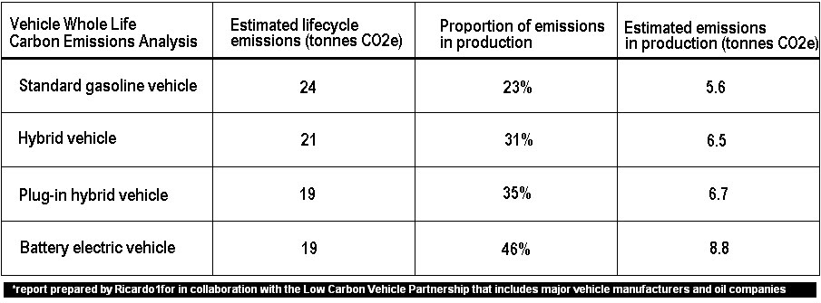 How Do Hybrid Vehicles Impact The Environment on electric cars chart