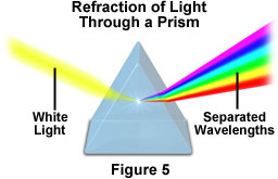http://blogs.umass.edu/p139ell/files/2012/12/newton-prism1.jpg
