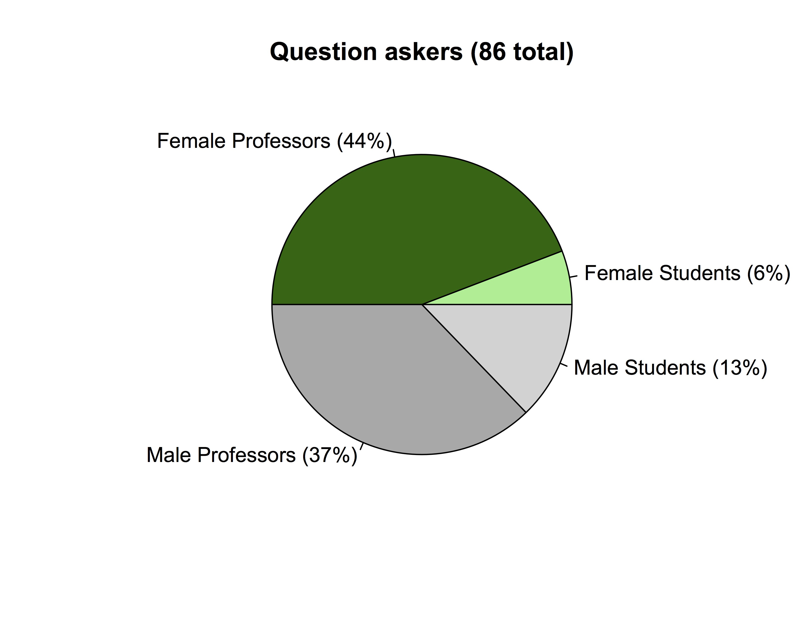 Interestingly Although The Actual Questions Were Balanced By Gender Hands Raised For Not Thanks To Kie Zuraw Suggesting We Do