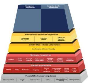 Geospatial Industries Pyramid